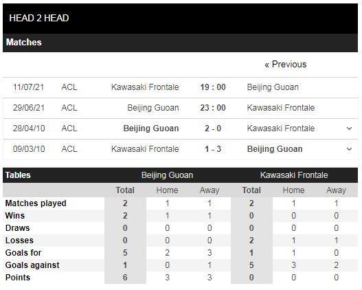 Lịch sử đối đầu Guoan Bắc Kinh vs Kawasaki
