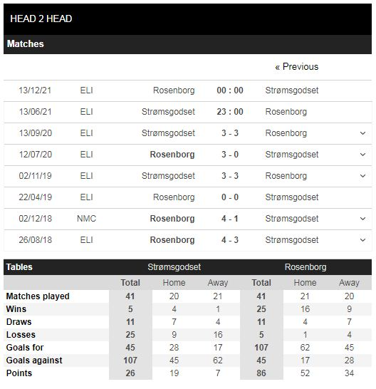 Lịch sử đối đầu Stromsgodset vs Rosenborg