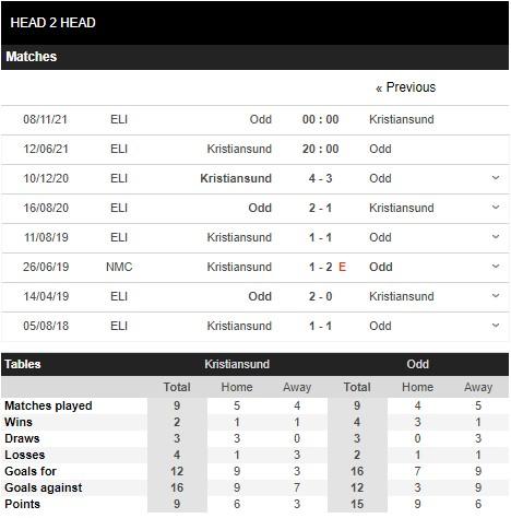 Lịch sử đối đầu Kristiansund vs Odd Grenland