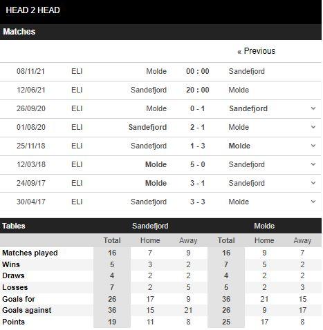 Lịch sử đối đầu Sandefjord vs Molde