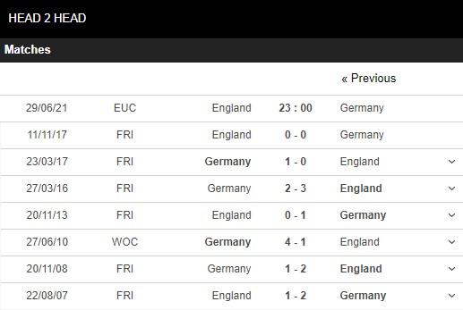 Lịch sử đối đầu Anh vs Đức