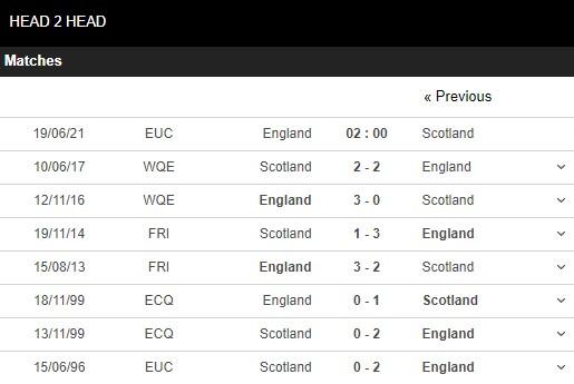 Lịch sử đối đầu Anh vs Scotland