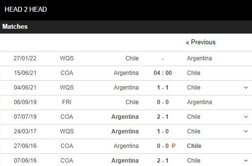 Lịch sử đối đầu Argentina vs Chile