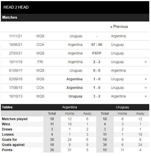 Lịch sử đối đầu Argentina vs Uruguay