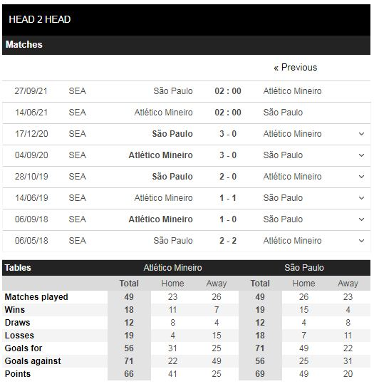 Lịch sử đối đầu Atletico Mineiro vs Sao Paulo