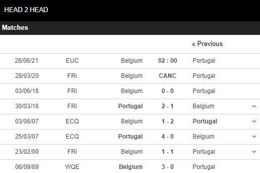 Lịch sử đối đầu Bỉ vs Bồ Đào Nha