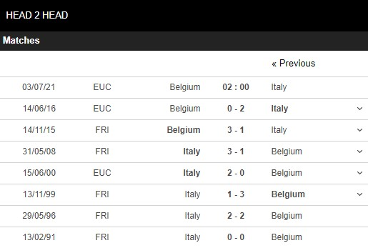 Lịch sử đối đầu Bỉ vs Ý