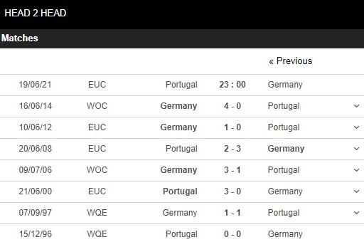 Lịch sử đối đầu Bồ Đào Nha vs Đức
