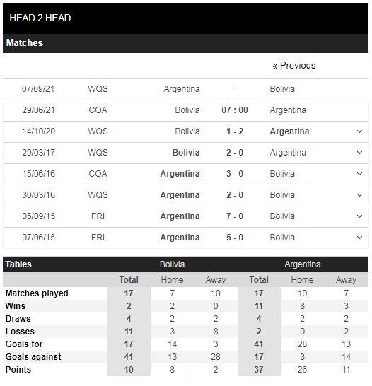 Lịch sử đối đầu Bolivia vs Argentina