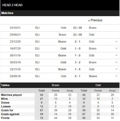 Lịch sử đối đầu Brann vs Odd Grenland