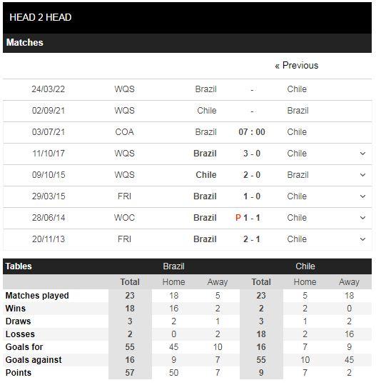 Lịch sử đối đầu Brazil vs Chile