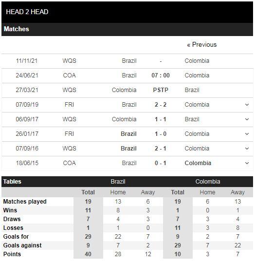 Lịch sử đối đầu Brazil vs Colombia