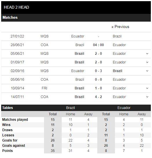 Lịch sử đối đầu Brazil vs Ecuador