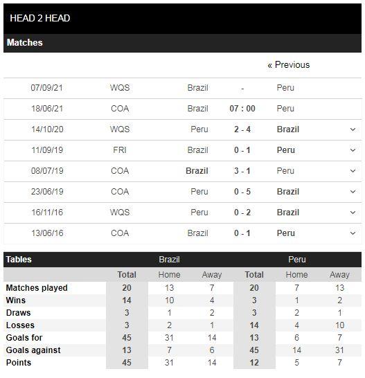 Lịch sủ đối đầu Brazil vs Peru