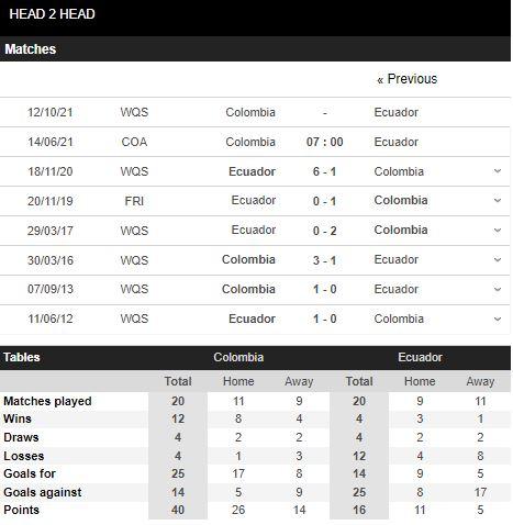 Thành tích đối đầu Colombia vs Ecuador