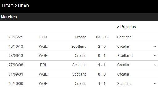 Lịch sử đối đầu Croatia vs Scotand