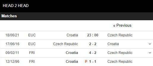 Lịch sử đối đầu Croatia vs Séc