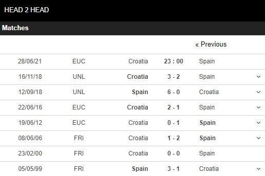 Lịch sử đối đầu Croatia vs Tây Ban Nha