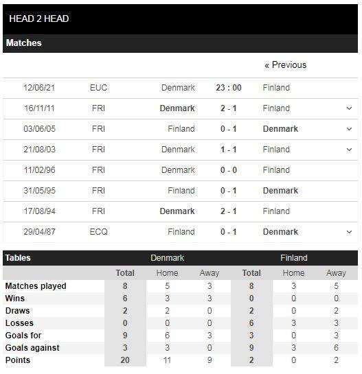 Thành tích đối đầu Đan Mạch Phần Lan