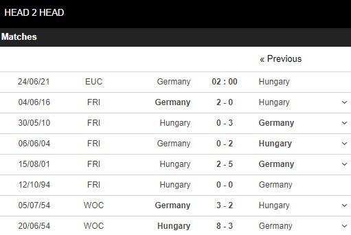 Lịch sử đối đầu Đức vs Hungary