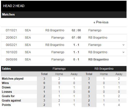 Lịch sử đối đầu Flamengo vs Bragantino