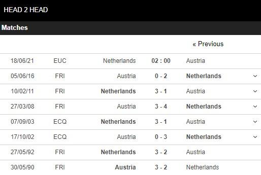 Lịch sử đối đầu Hà Lan vs Áo