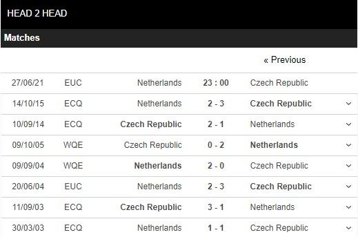 Lịch sử đối đầu Hà Lan vs Séc