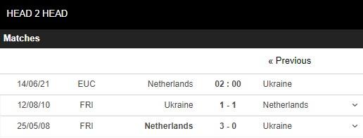 Lịch sử đối đầu Hà Lan vs Ukraine