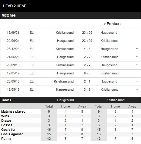 Lịch sử đối đầu Haugesund vs Kristiansund