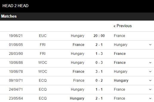 Lịch sử đối đầu Hungary vs Pháp