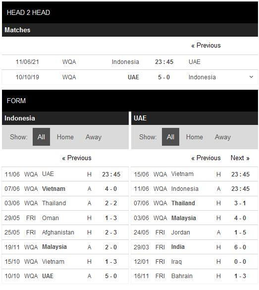 Thành tích đối đầu Indonesia vs UAE