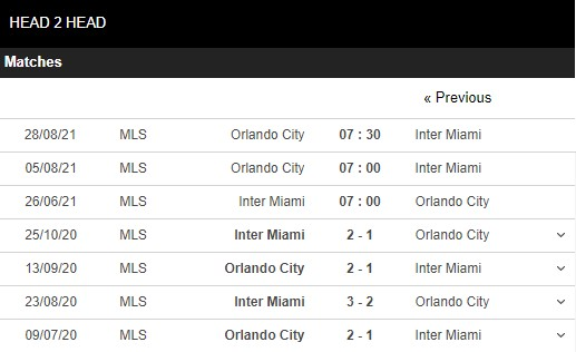 Lịch sử đối đầu Inter Miami vs Orlando City