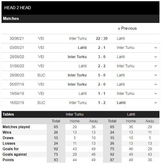 Lịch sử đối đầu Inter Turku vs Lahti