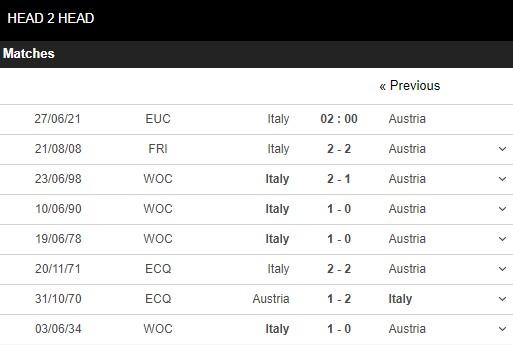 Lịch sử đối đầu Italia vs Áo