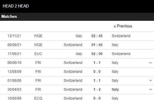 Lịch sử đối đầu Italia vs Thụy Sĩ