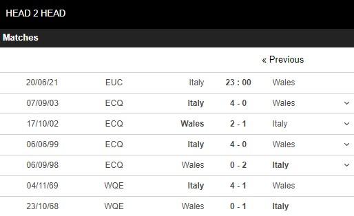 Lịch sử đối đầu Italia vs Wales