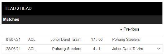 Lịch sử đối đầu Johor Darul vs Pohang Steelers