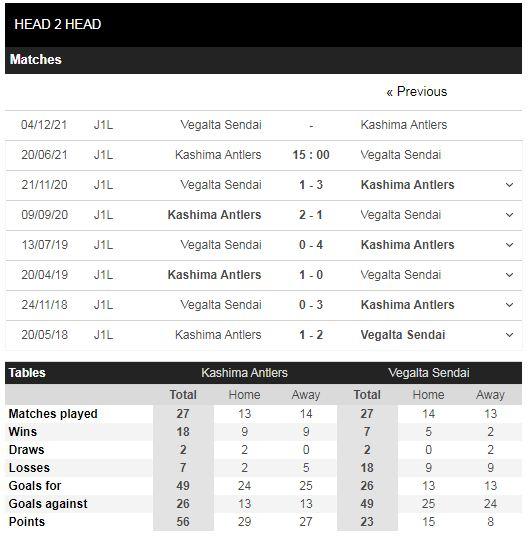 Lịch sử đối đầu Kashima Antlers vs Vegalta Sendai