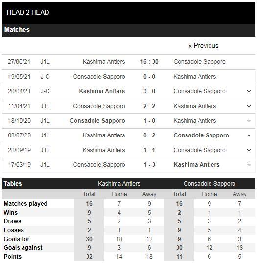 Lịch sử đối đầu Kashima vs Sapporo
