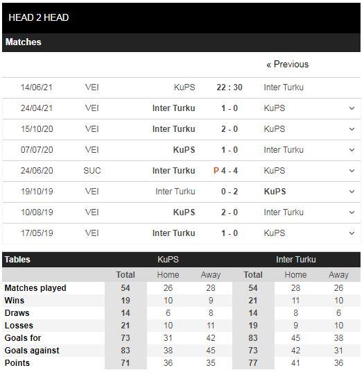 Lịch sử đối đầu KuPS vs Inter Turku