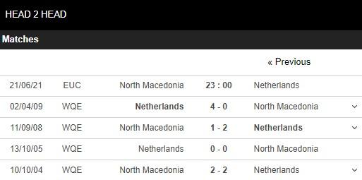 Lịch sử đối đầu Macedonia vs Hà Lan