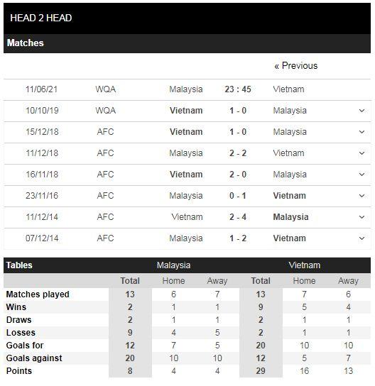 Thành tích đối đầu Malaysia vs Việt Nam