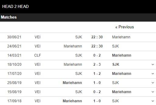 Lịch sử đối đầu Mariehamn vs SJK