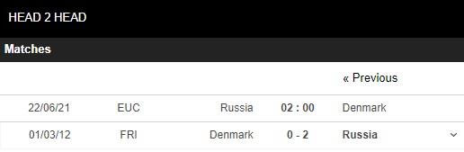 Lịch sử đối đầu Nga vs Đan Mạch