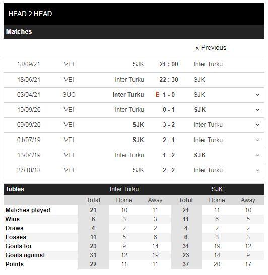 Lịch sử đối đầu Inter Turku vs Seinajoki