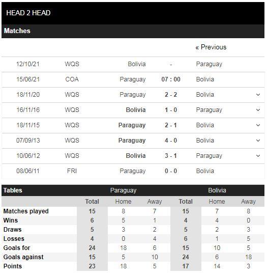 Lịch sử đối đầu Paraguay vs Bolivia