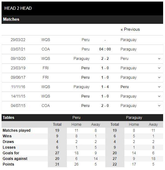 Lịch sử đối đầu Peru vs Paraguay