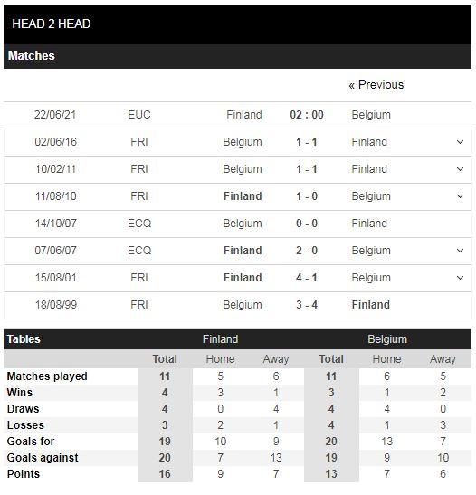 Lịch sử đối đầu Phần Lan vs Bỉ