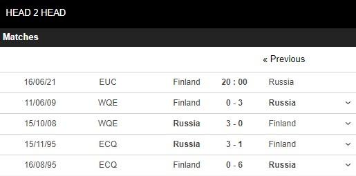 Lịch sử đối đầu Phần Lan vs Nga