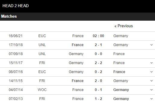 Lịch sử đối đầu Pháp vs Đức